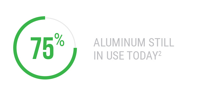 75% of Aluminum Still In Use Today