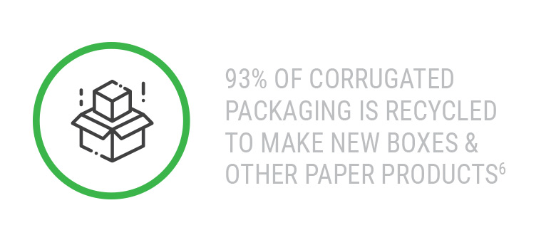 93% of Corrugated Packaging is Recycled to make new boxes & other paper products
