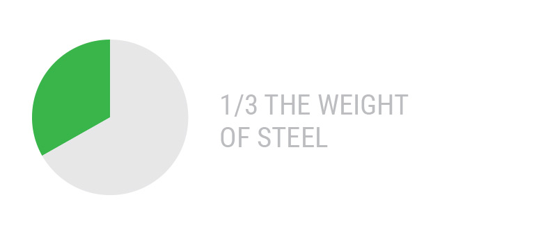 Aluminum is one third the weight of steel